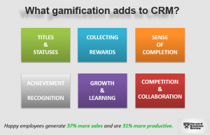 whatgamificationaddstocrm